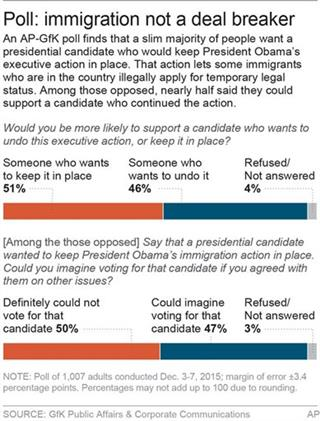 AP POLL IMMIGRATION