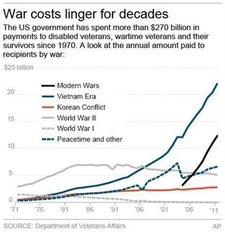WAR COSTS