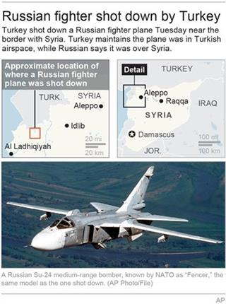 TURKEY-RUSSIAN-JET