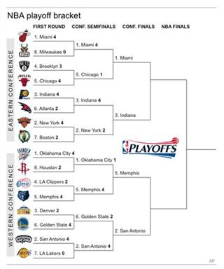 NBA BRACKET