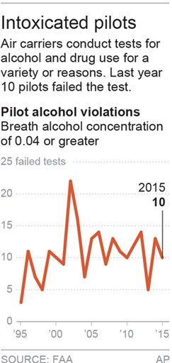 INTOXICATED PILOTS