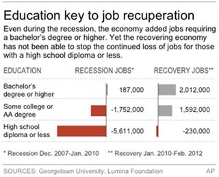 DEGREES RECESSION
