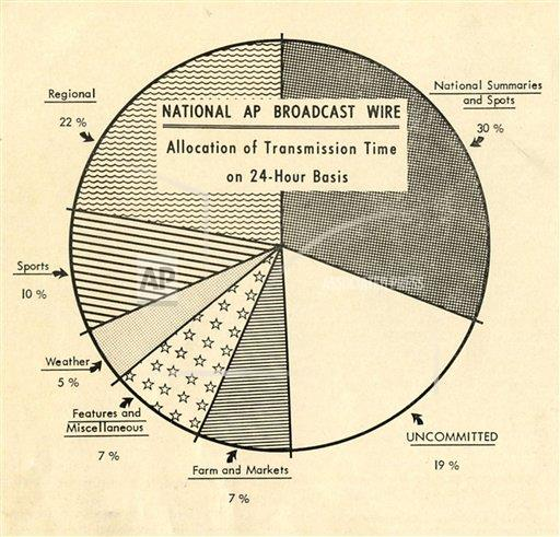 Watchf AP A    APHSCA167 AP Broadcast Allocation Chart, 1964