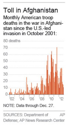 AFGHAN US TROOP DEATHS