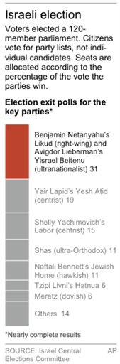 ISRAEL ELEC RESULTS 2