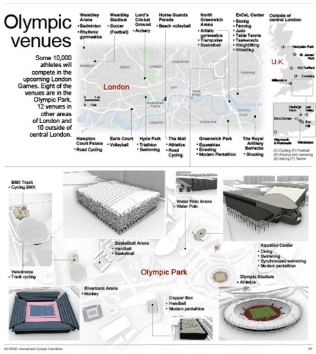 OLY_2012_VENUES