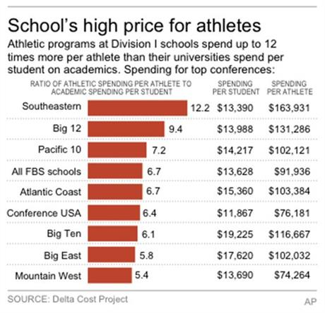 COLLEGE ATHLETE COST