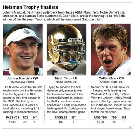 HEISMAN FINALISTS