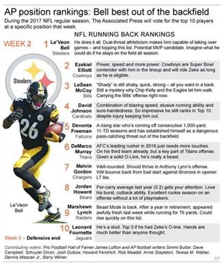 NFL RB RANKING WK 2