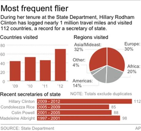 CLINTON TRAVEL