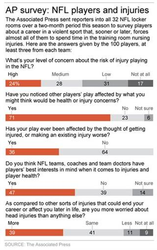 AP NFL INJURY SURVEY