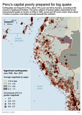 PERU HISTORIC QUAKES