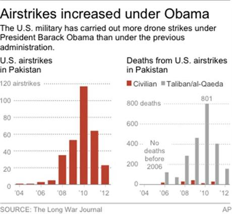 DRONE STRIKES