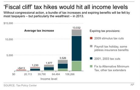 FISCAL CLIFF TAXES