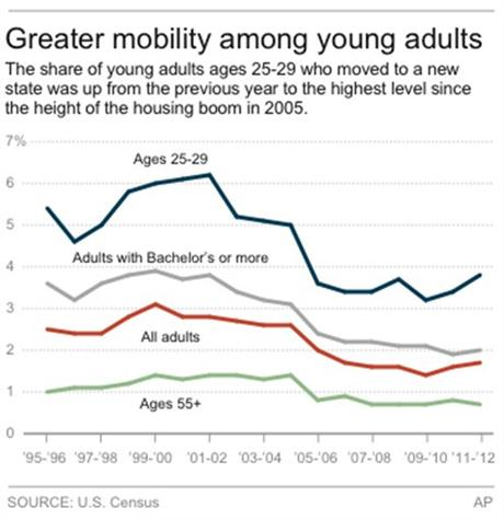 YOUNG MOBILITY