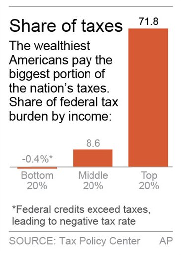 TAX SHARE
