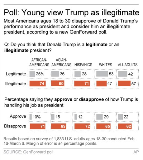 YOUNG AMERICANS POLL TRUMP