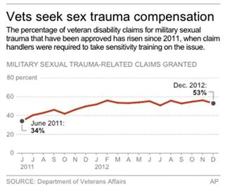 MILITARY SEX TRAUMA