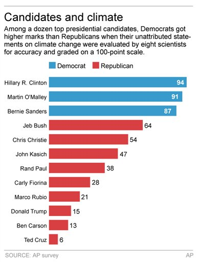 CLIMATE CANDIDATES