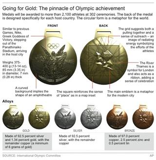 OLY 2012 MEDALS