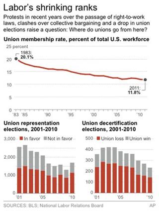 STATE OF UNIONS 2