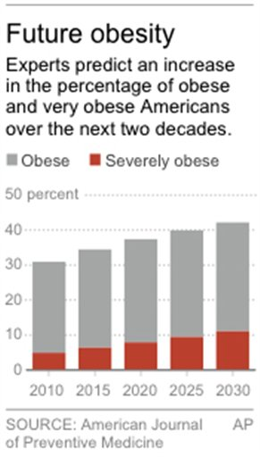 OBESITY