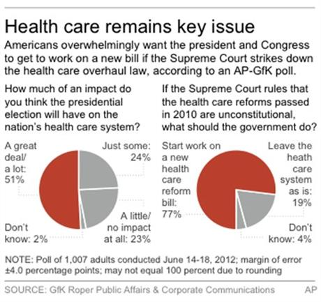 AP HEALTH CARE POLL