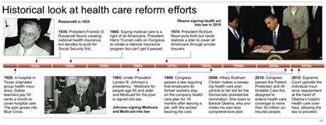 HEALTH CARE TIMELINE