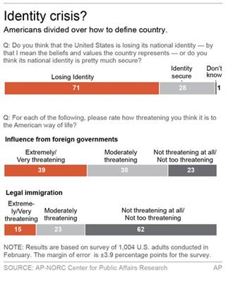 NATIONAL IDENTITY POLL