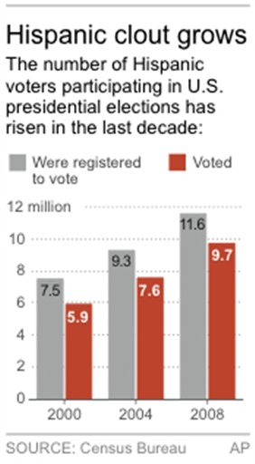 ELN HISPANIC VOTERS
