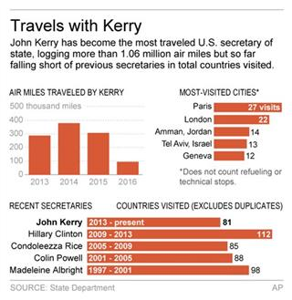 STATE DEPT TRAVEL