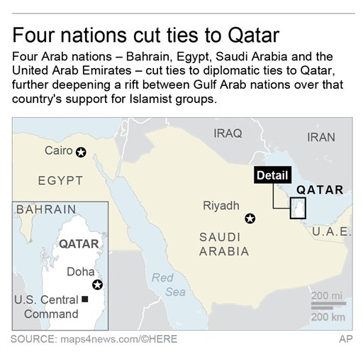 Image result for Qatar and four other Arab nations: Saudi Arabia, Bahrain, United Arab Emirates and Egypt