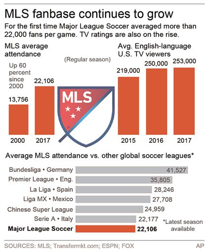 MLS POPULARITY