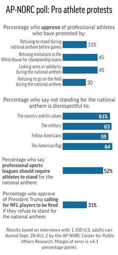 AP POLL NFL PROTESTS